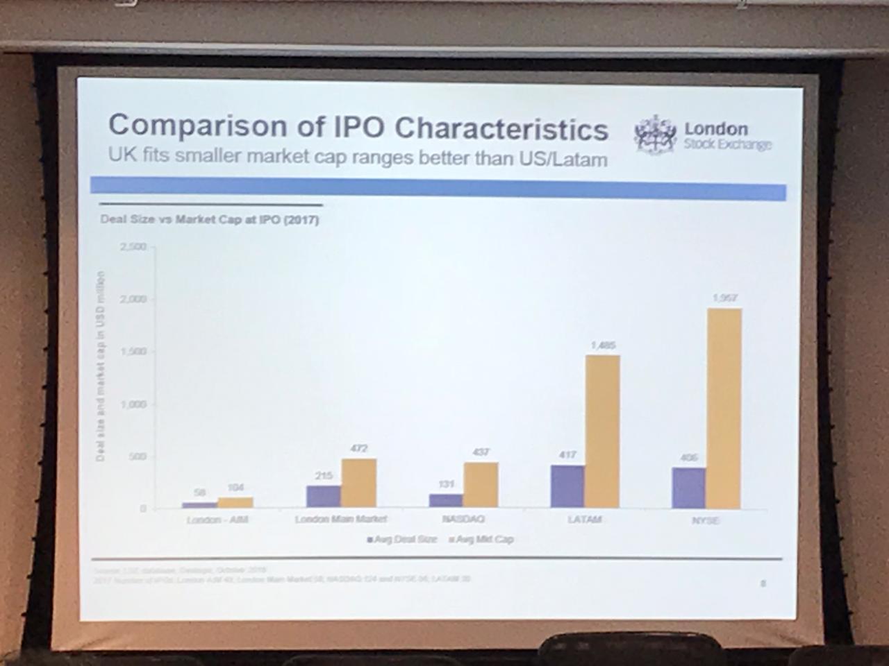 Captação de recursos em mercados internacionais: Oportunidades na London Stock Exchange by IDMC/LSE